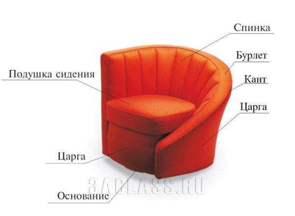 Элементы кресла