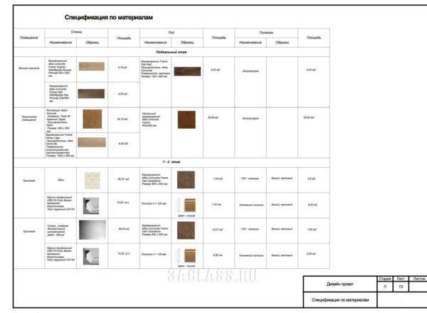 Спецификация по материалам