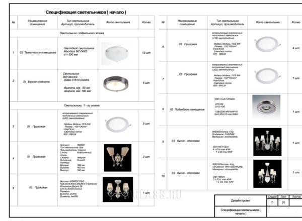 Спецификация светильников