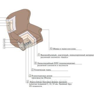Наполнение кожаного кресла для дома на заказ